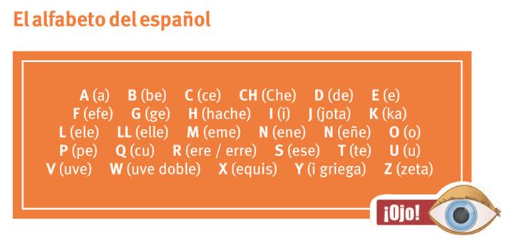 Alfabeto Espanhol Pronuncia