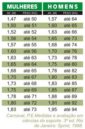 Peso ideal para homens e mulheres